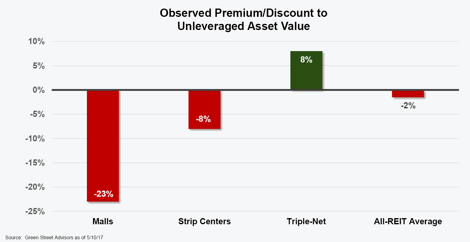 retail REITs trading at discounts to NAV