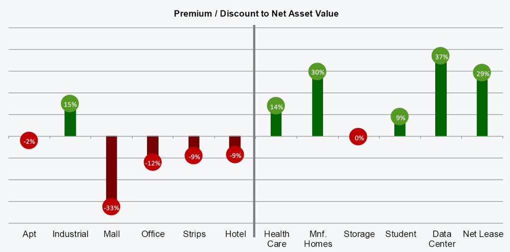 Green Street REIT premiums to NAV