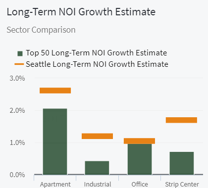 Seattle Long-Term NOI Growth Estimate Sector Comparison Green Street Advisors