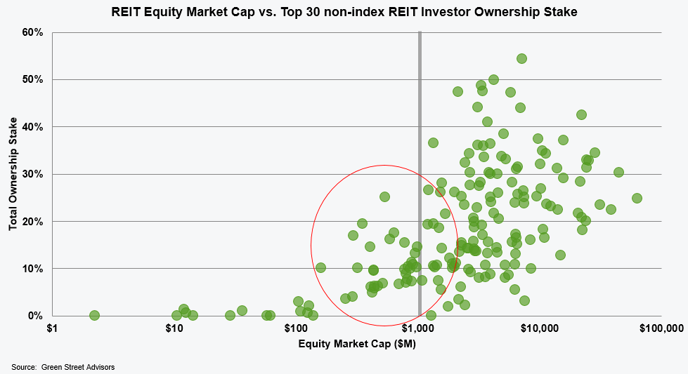 reit-equity-market-cap-vs-top-30-non-index-reit-investor-ownership-stake