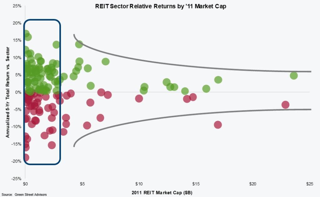 reit-sector-relative-returns-by-2011-market-cap