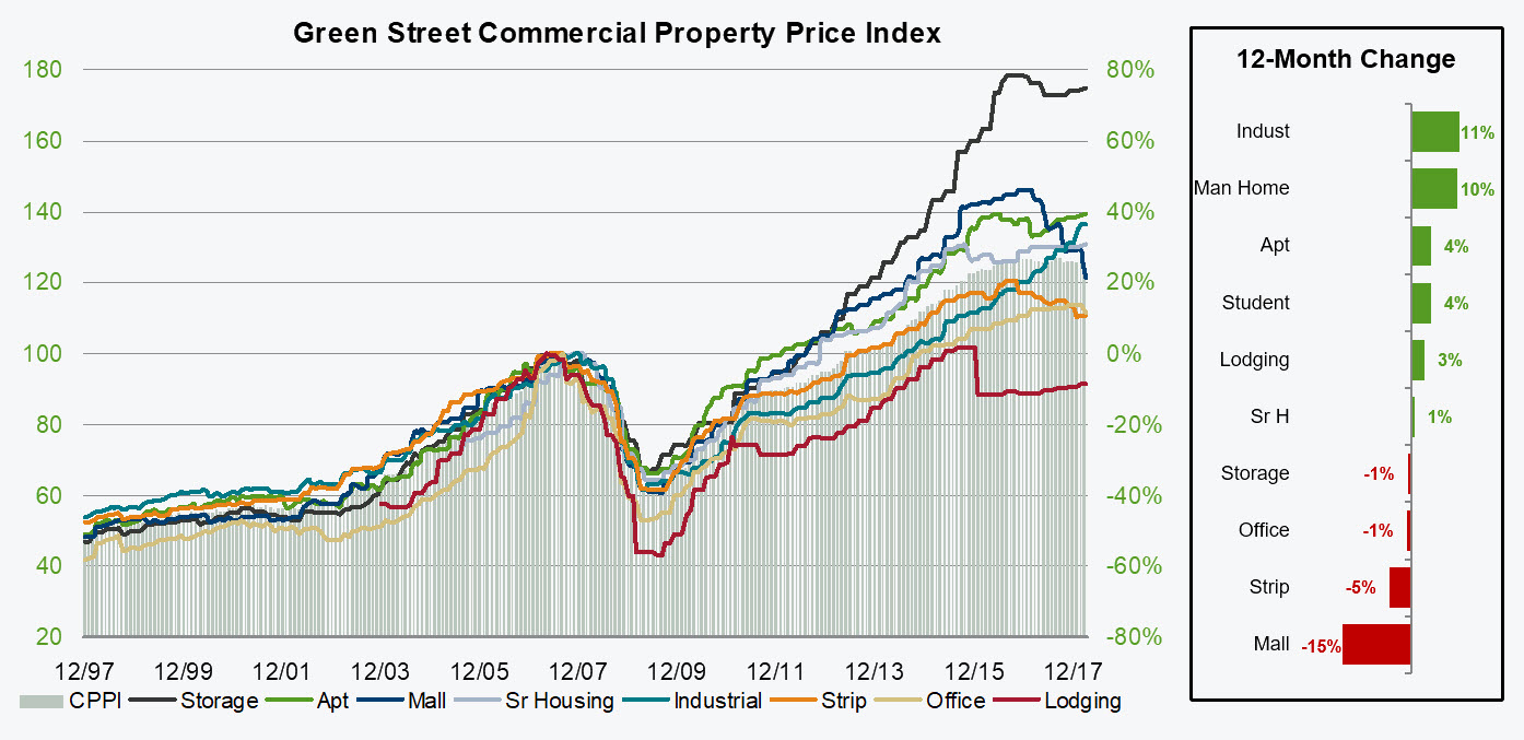 green-street-commercial-property-price-index