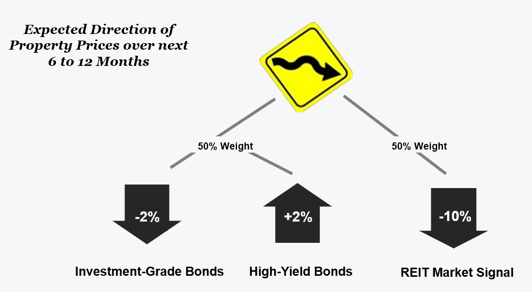 green-street-property-price-forecast
