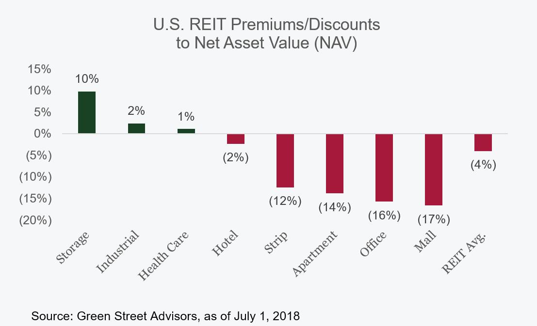 u-s-reit-green-street-advisors-premiums-and-discounts-to-net-asset-value-chart