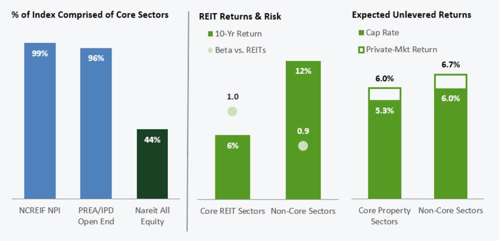 dont-ignore-non-core-sectors-v2