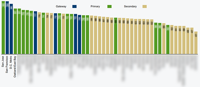 green-street-average-strip-center-tap-score-retail-demographics-top-50-markets