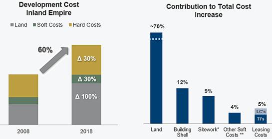industrial-development-costs