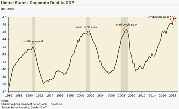us-corp-debt-to-gdp