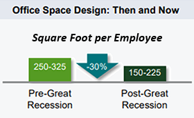 office-space-then-and-now