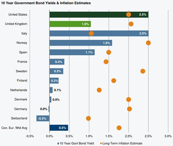 10-year-gov-bonds
