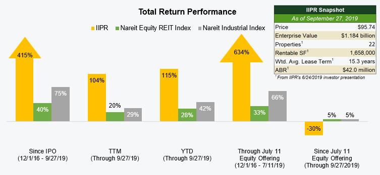 total-return-chart