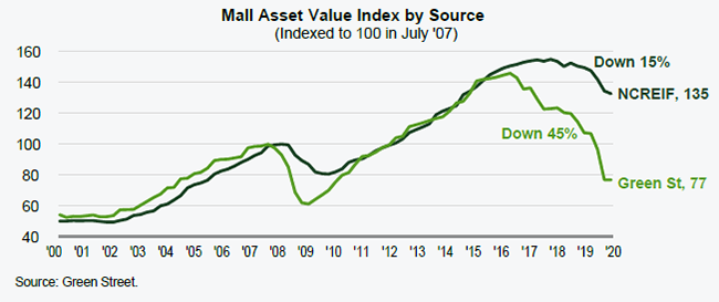 3-mall-asset-value-index-by-source